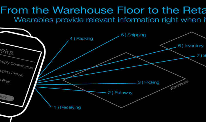 Wearable technology supports retail operations by connecting employees to vital information and other systems around the store.