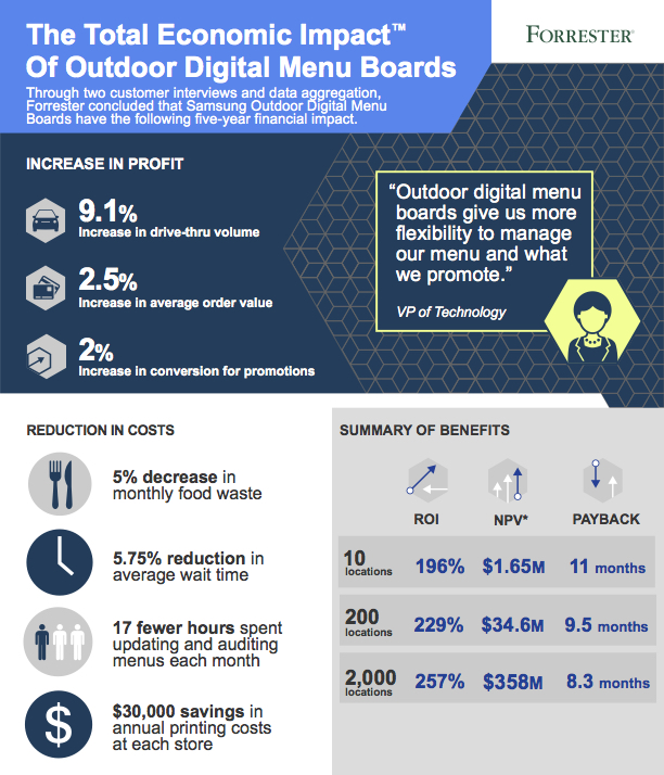 Infographic about the total economic impact of outdoor digital menu boards