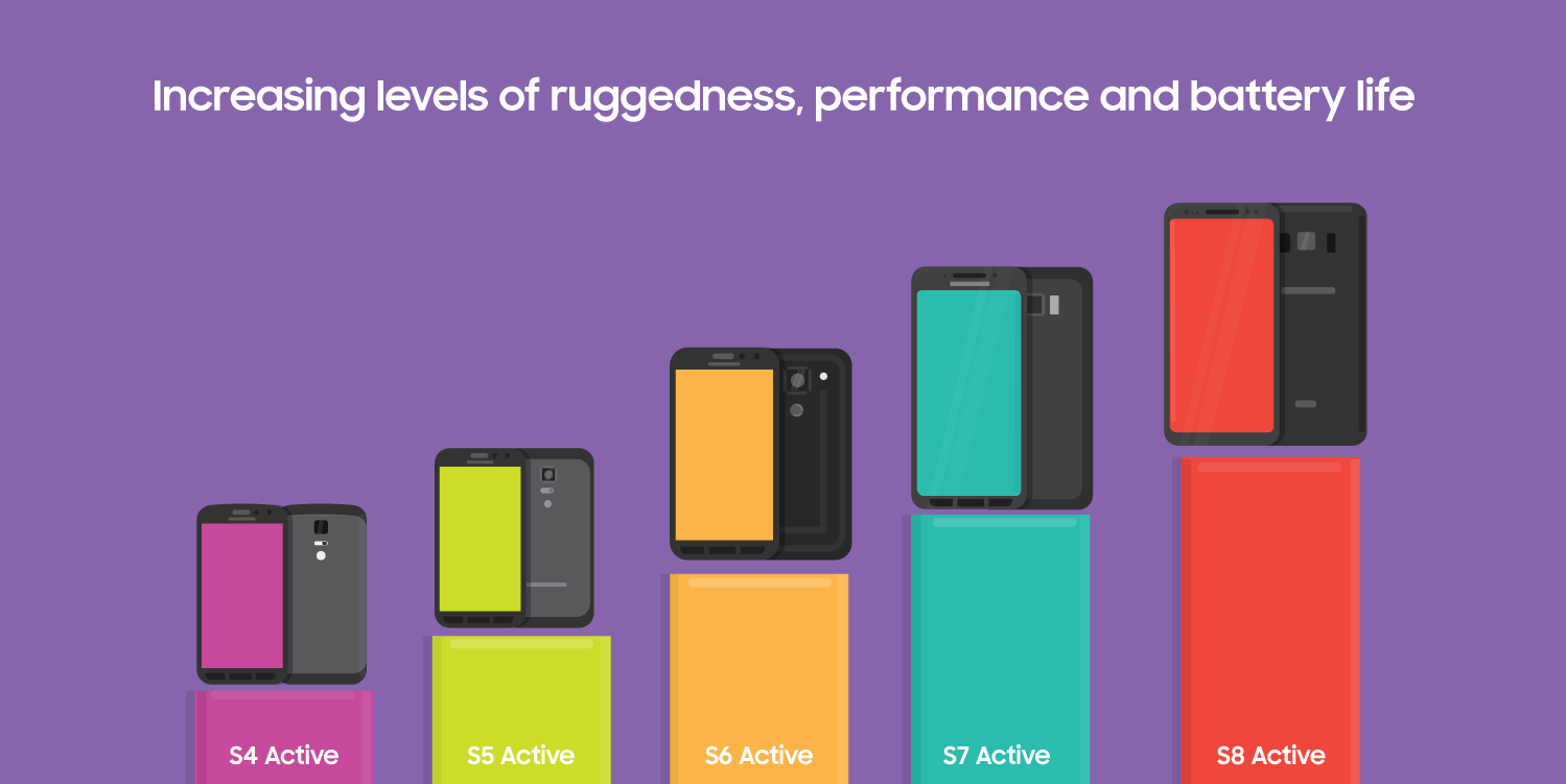 Timeline of rugged devices